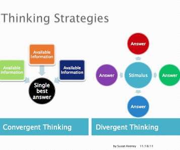 Guest Blog Post How To Plan For Creativity The Power Of Divergent And Convergent Ideation