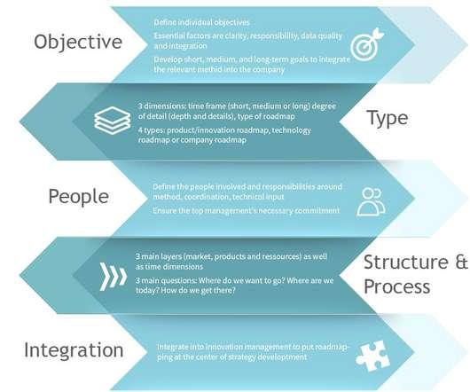 Innovation and Roadmap - Business Innovation Brief on energy innovation, marketing innovation, simulation innovation,